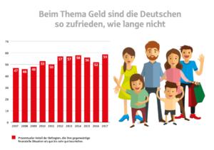 Vermögensbarometer 2017 - Was die Deutschen über Geld denken